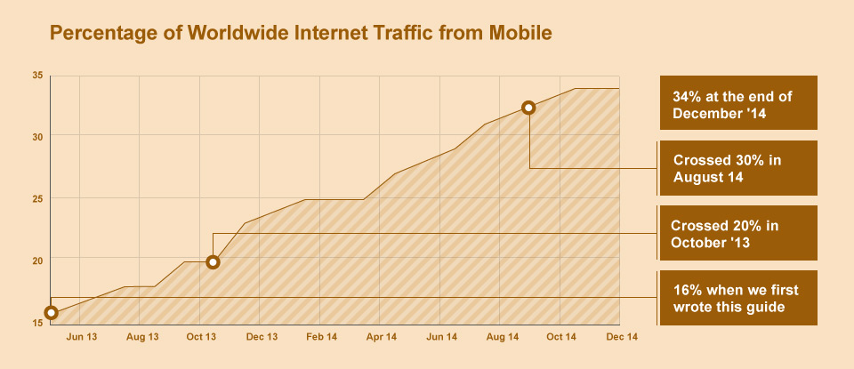 http://owlswebdesign.com/wp-content/uploads/2015/02/guide-mobile-traffic.jpg